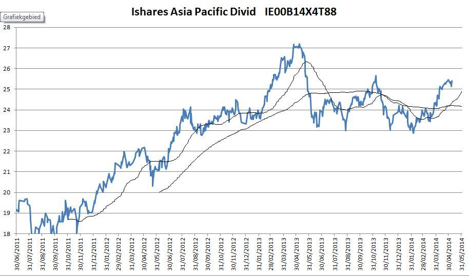 Ishares Asia Pacific  IE00B14X4T88
